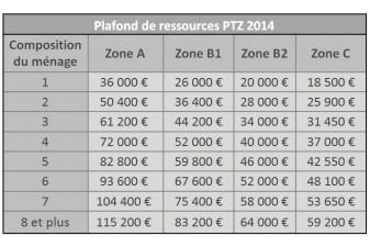 Pr t taux z ro comment emprunter gratuitement - Plafond ressources allocation logement ...
