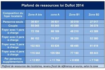 de nouveaux plafonds pour les investissements locatifs en 2014