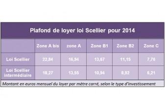 De nouveaux plafonds pour les investissements locatifs en 2014 - Plafond de loyer scellier ...